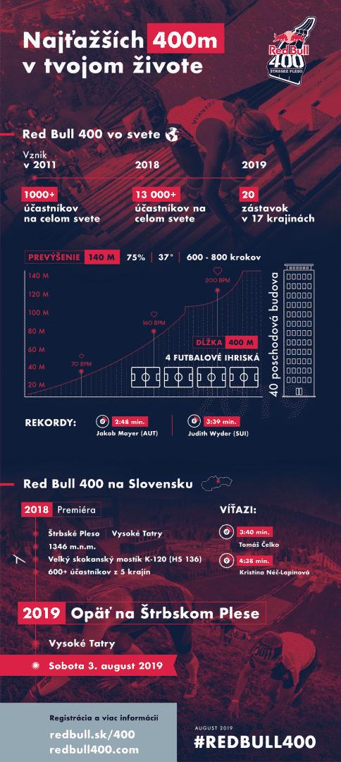 red bull 400 štrbské pleso