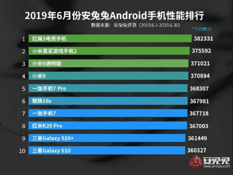 10 najsilnejších Android smartfónov