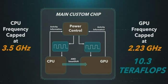 procesor playstation 5 specifikacie