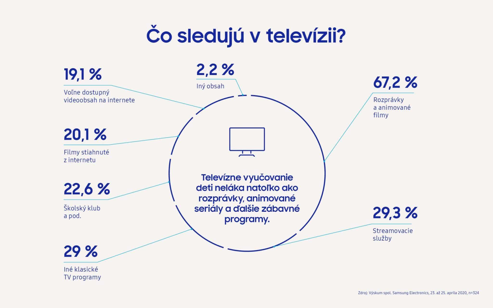 Samsung Infografika Deti a technika pocas Koronavirusu_1