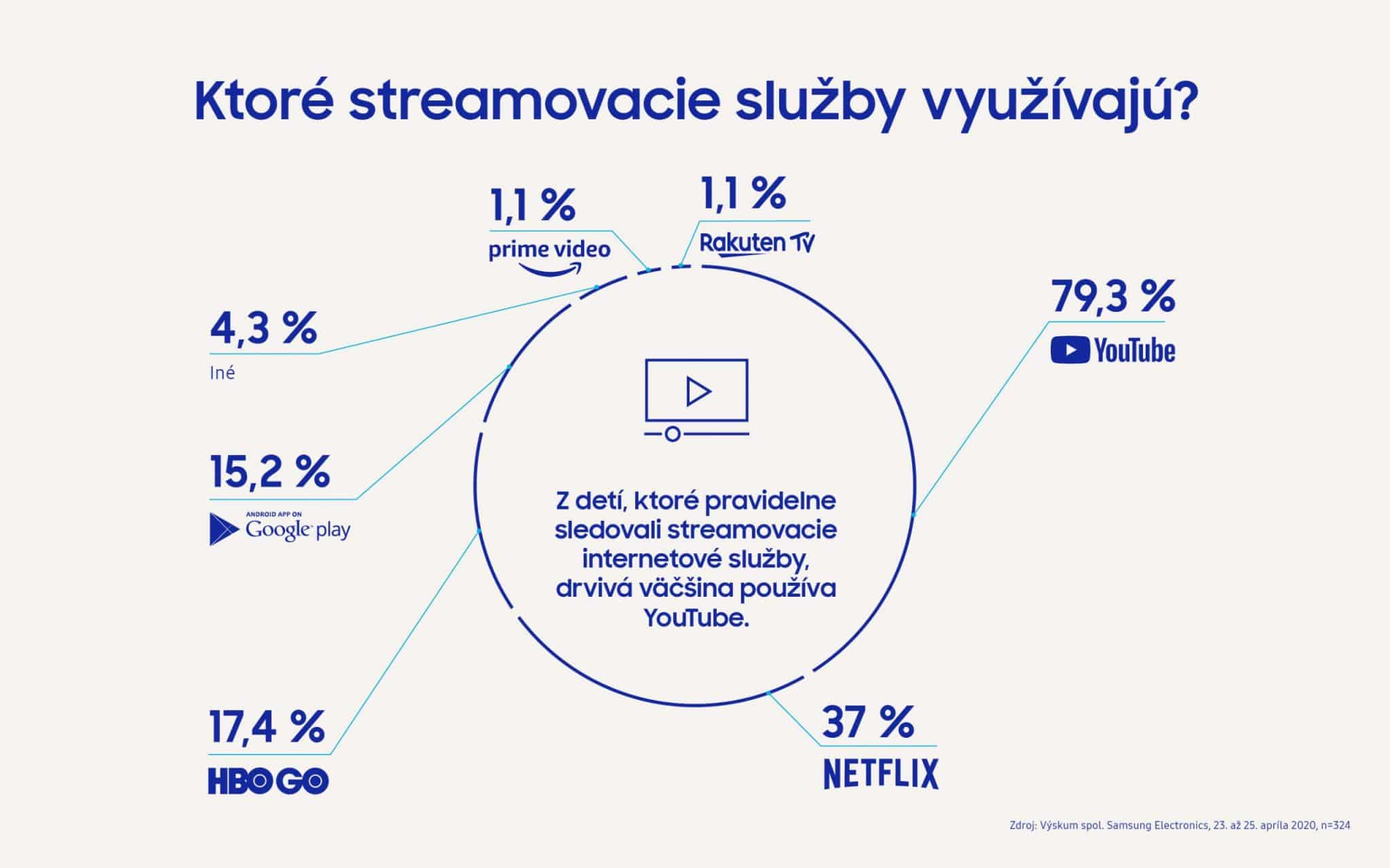 Samsung Infografika Deti a technika pocas Koronavirusu_2