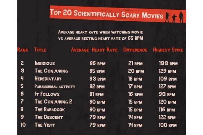 Štúdia Science of Scare