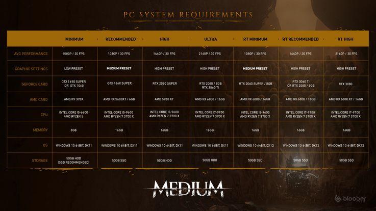 The Medium trailer požiadavky